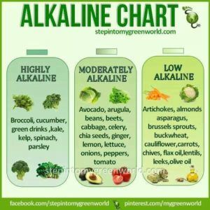 An Alkaline Diet Reduces Cancer Risk