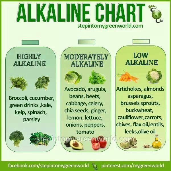 Alkaline Diet Foods For Cancer
